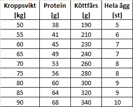 hur mycket protein behöver man